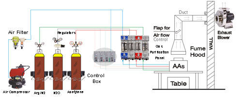 Gas Purification & Control Panel for AAsGas Purification & Control Panel for AAs